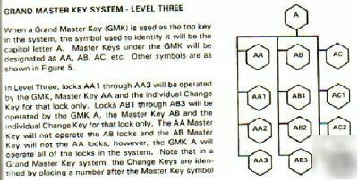 Master key chart for schlage/kwikset/weiser locksmith